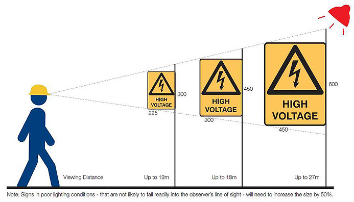 Sign viewing distance chart